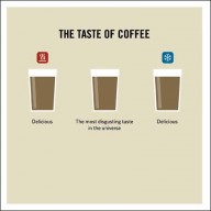 The taste of coffee